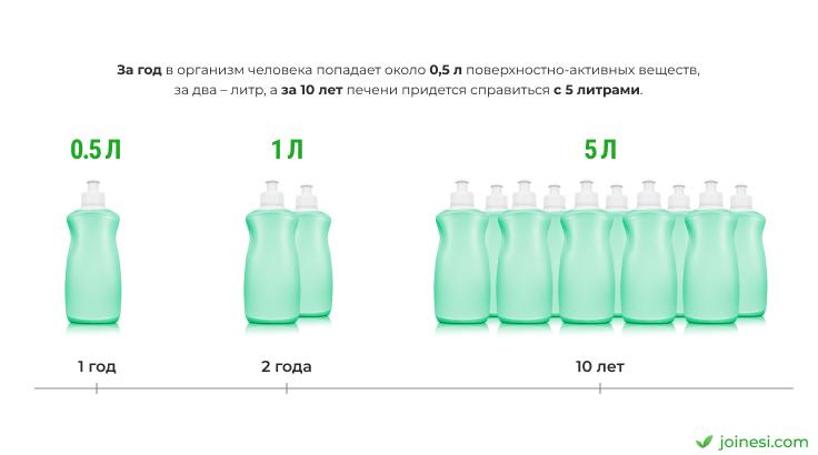 skolko-sredstv-dlya-mytya-posudy-vypivayete-info